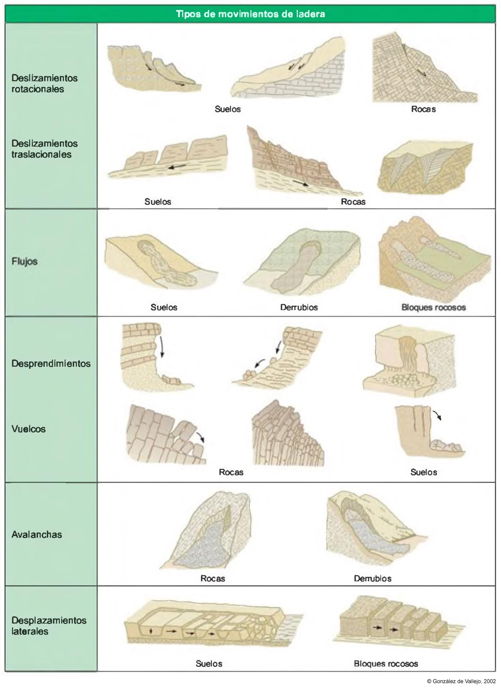 Tipos de deslizamientos de tierra
